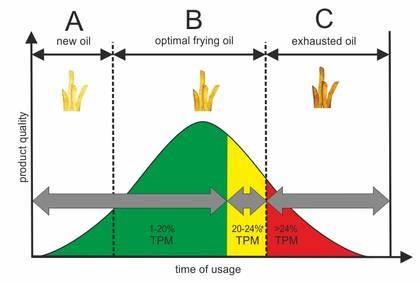VITO® 50 Systemul de filtrarea uleiului din fritteuza